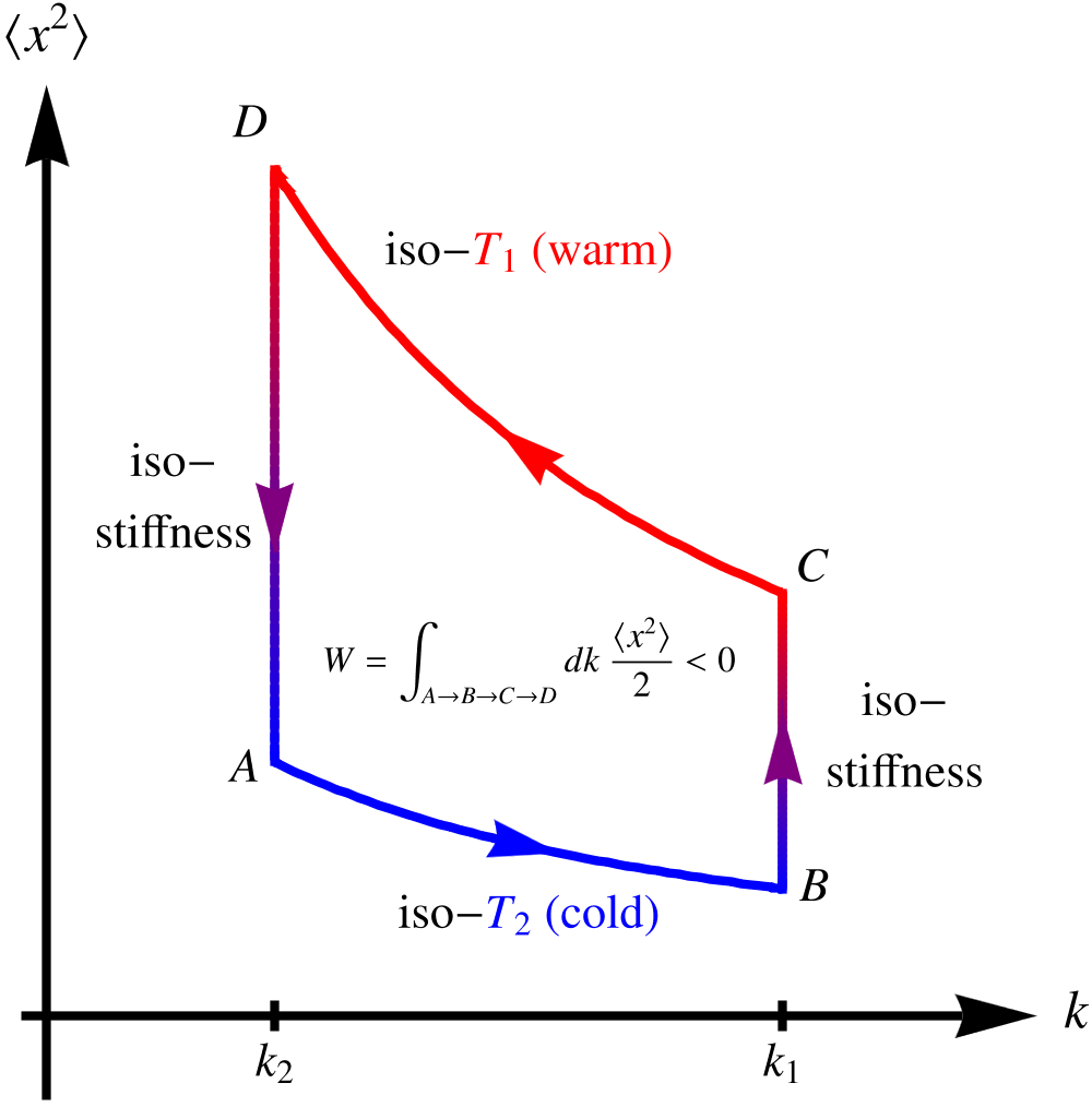 A Stirling engine made of a colloidal particle in contact with a  nonequilibrium bath is considered and analyzed with the tools of stochastic  energetics.